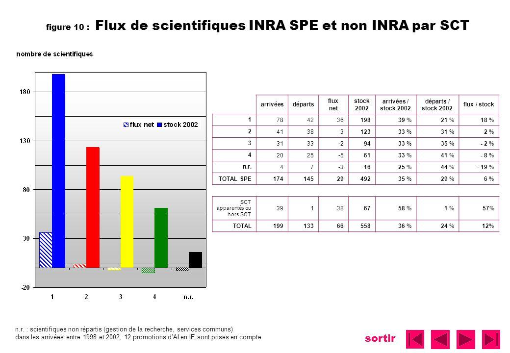 figure 10 : Flux de scientifiques INRA SPE et non INRA par SCT