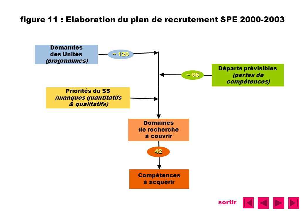 figure 11 : Elaboration du plan de recrutement SPE 2000-2003