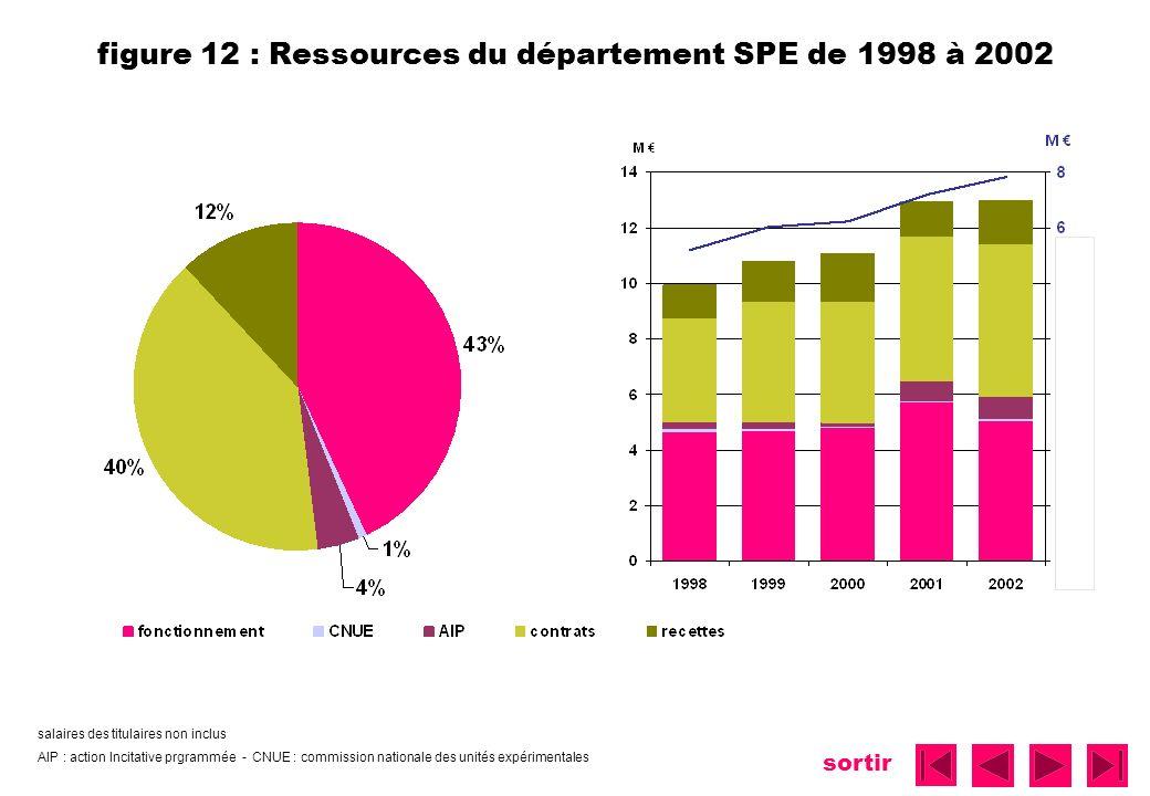 figure 12 : Ressources du département SPE de 1998 à 2002