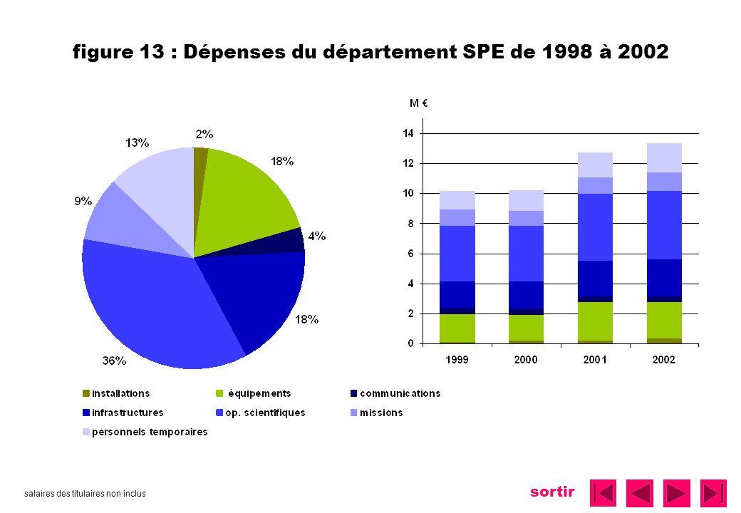 figure 13 : Dépenses du département SPE de 1998 à 2002