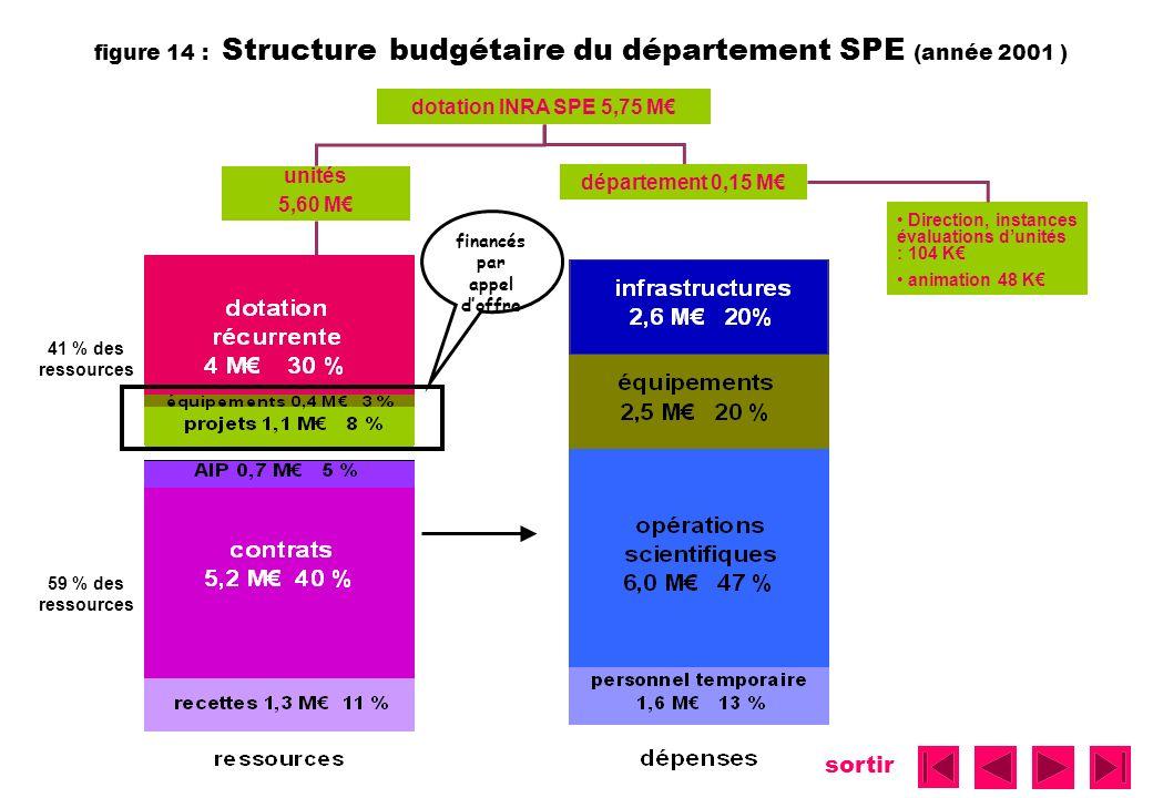 figure 14 : Structure budgétaire du département SPE (année 2001 )