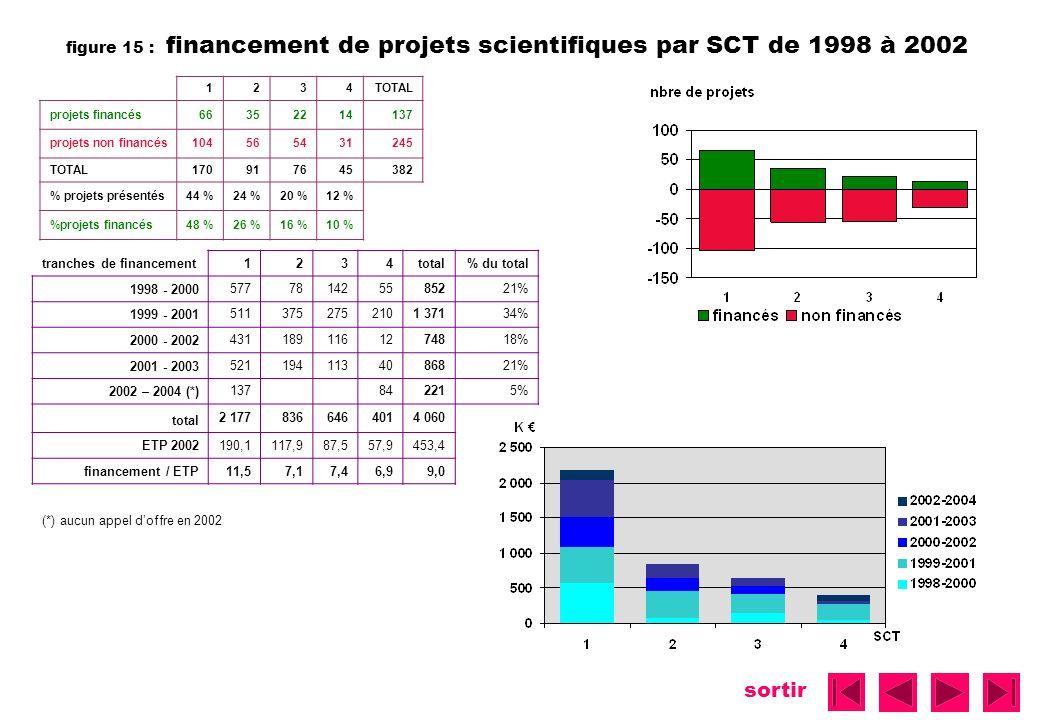 figure 15 : financement de projets scientifiques par SCT de 1998 à 2002