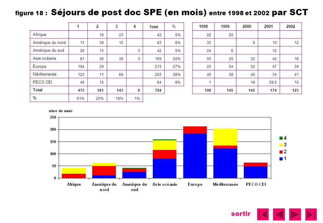 figure 18 : Séjours de post doc SPE (en mois) entre 1998 et 2002 par SCT