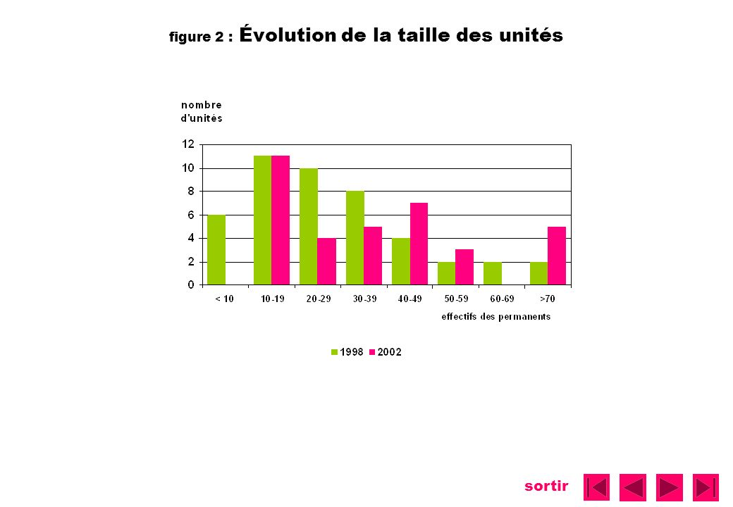 figure 2 : Évolution de la taille des unités
