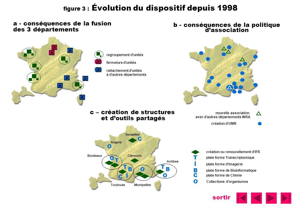 figure 3 : Évolution du dispositif depuis 1998