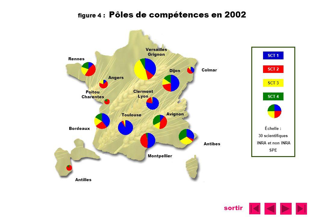 figure 4 : Pôles de compétences en 2002