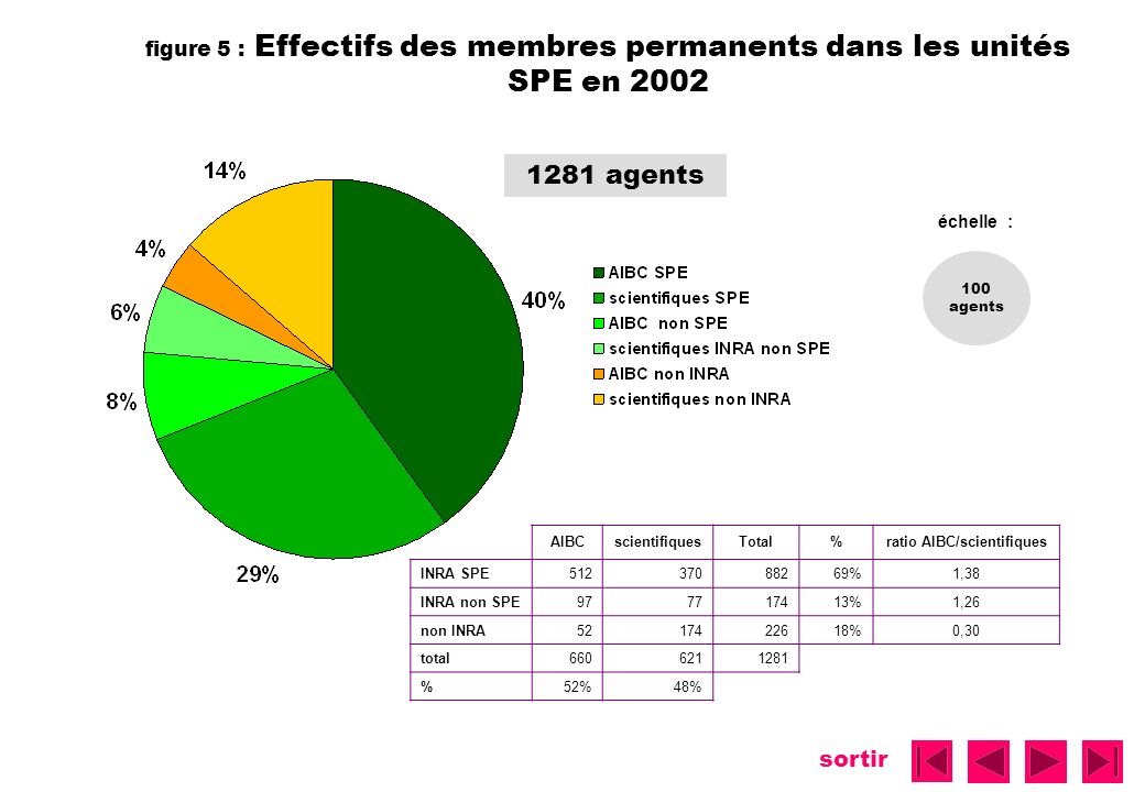 ratio AIBC/scientifiques