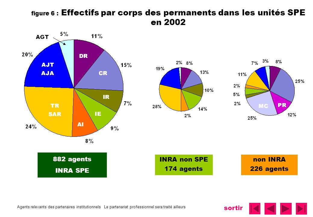 882 agents INRA SPE INRA non SPE 174 agents non INRA 226 agents