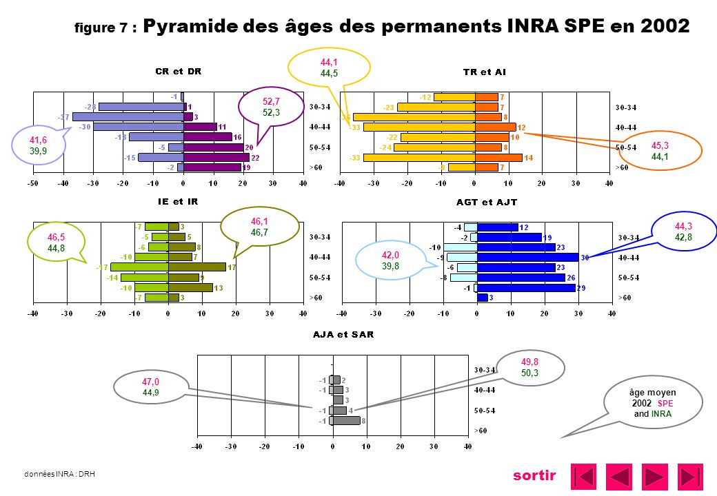 figure 7 : Pyramide des âges des permanents INRA SPE en 2002