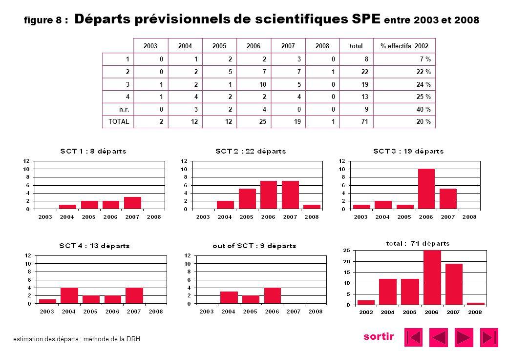 figure 8 : Départs prévisionnels de scientifiques SPE entre 2003 et 2008