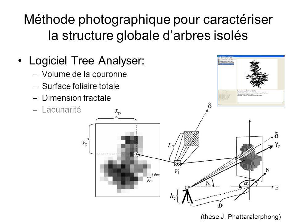 (thèse J. Phattaralerphong)