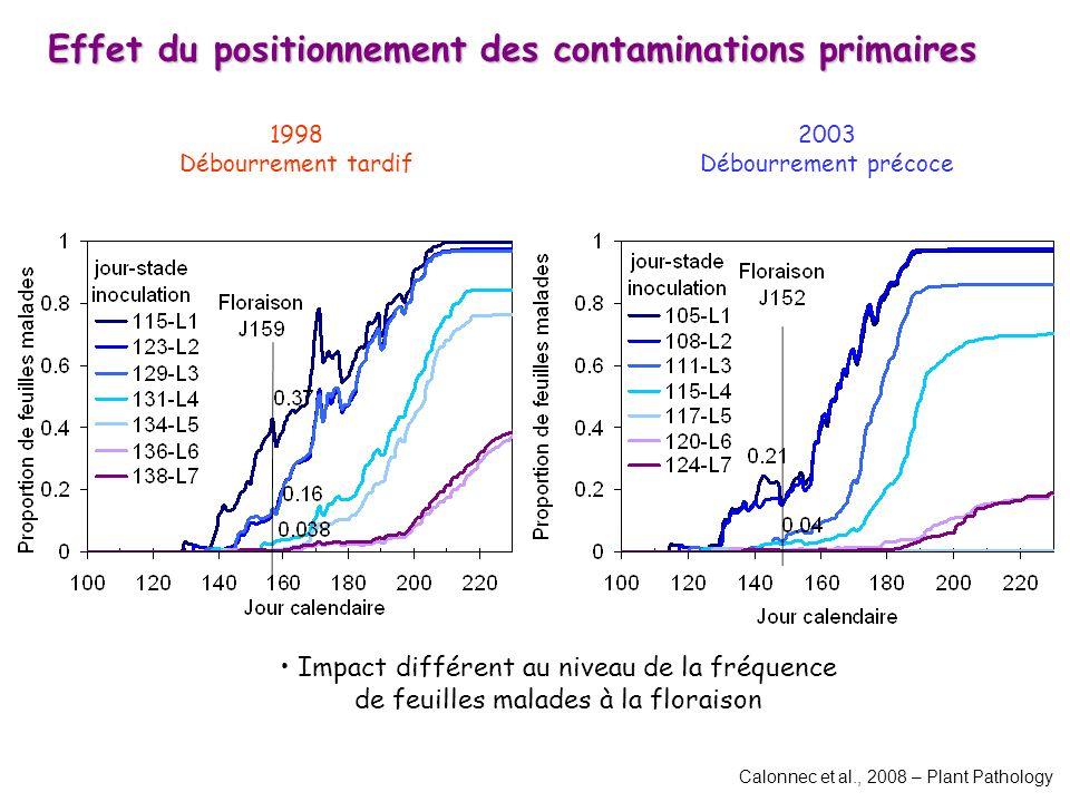 Effet du positionnement des contaminations primaires