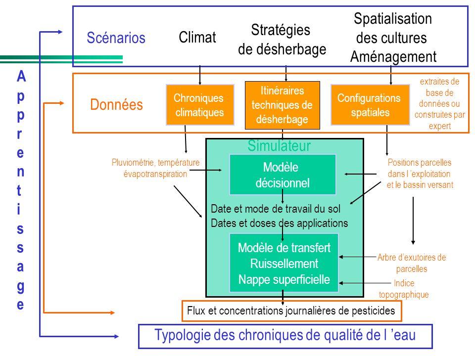 Typologie des chroniques de qualité de l 'eau