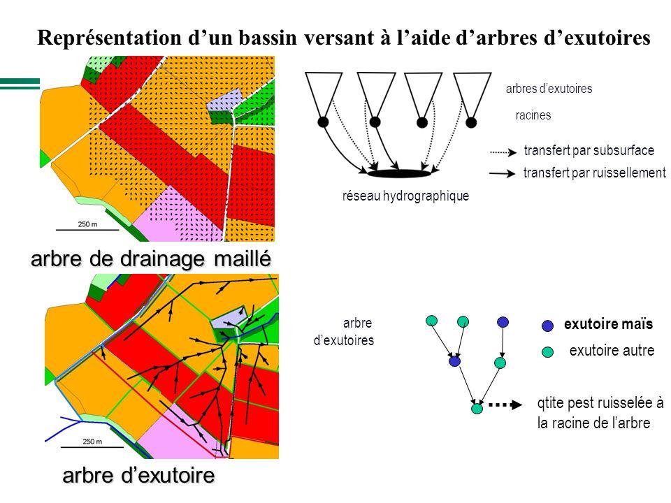 Représentation d'un bassin versant à l'aide d'arbres d'exutoires