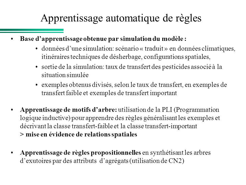 Apprentissage automatique de règles