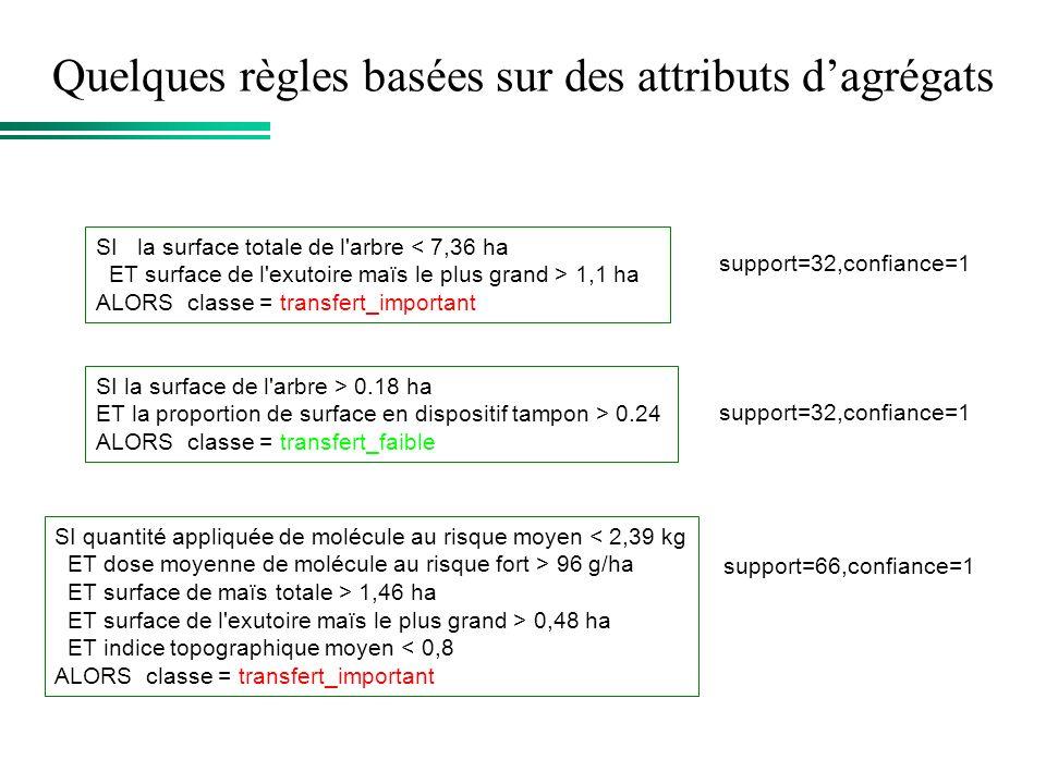 Quelques règles basées sur des attributs d'agrégats
