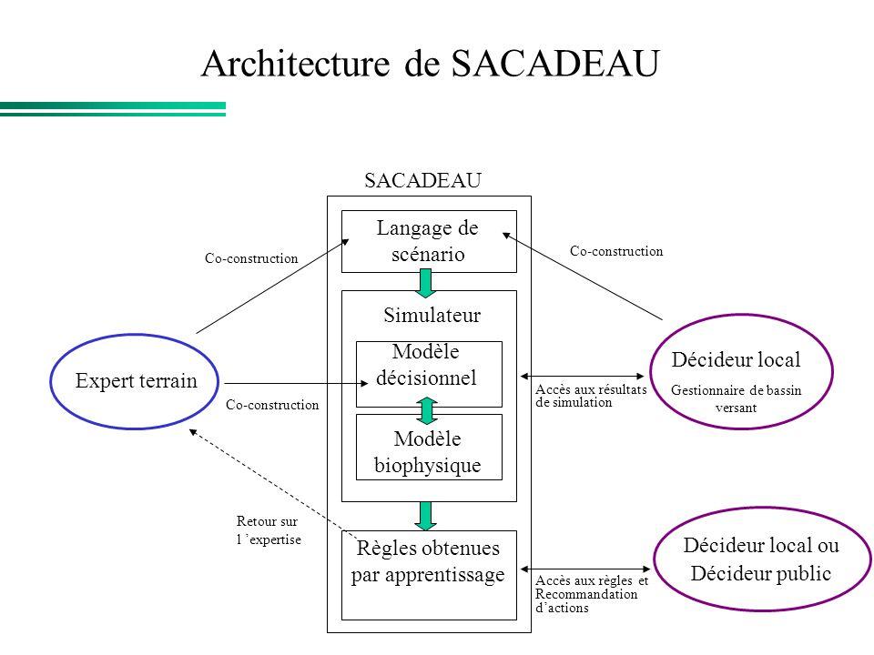 Architecture de SACADEAU