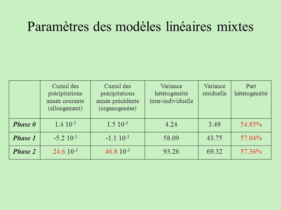 Paramètres des modèles linéaires mixtes