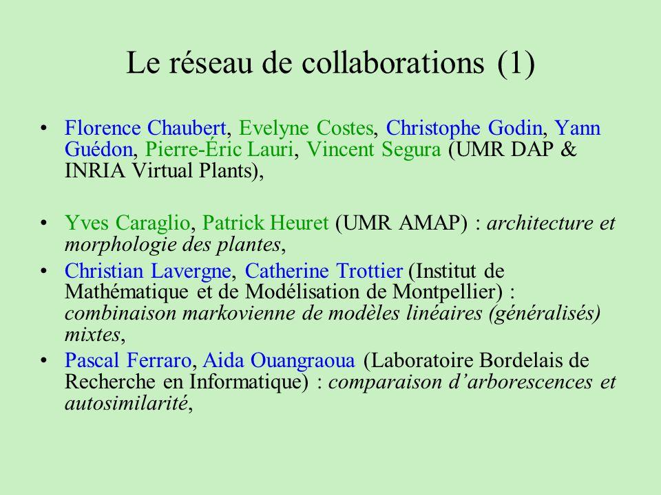 Le réseau de collaborations (1)