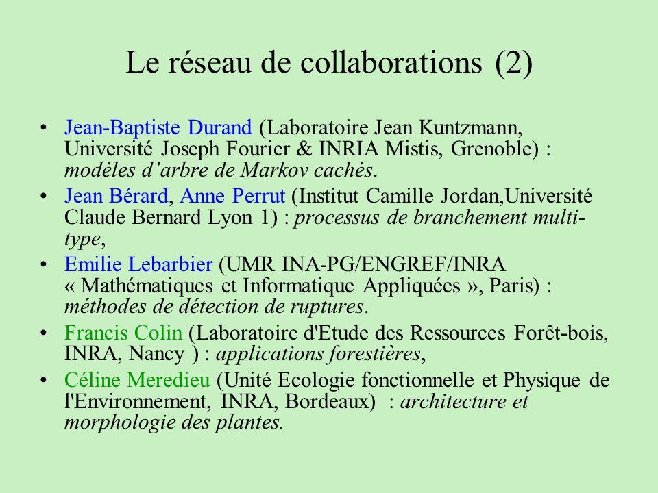 Le réseau de collaborations (2)