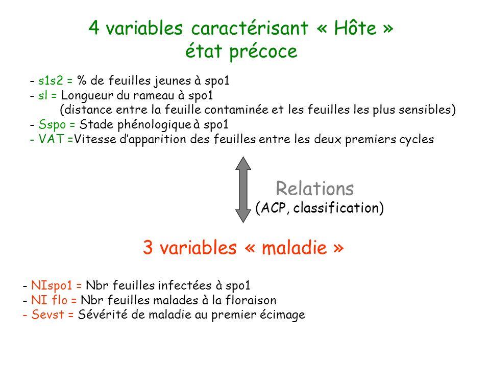 4 variables caractérisant « Hôte »