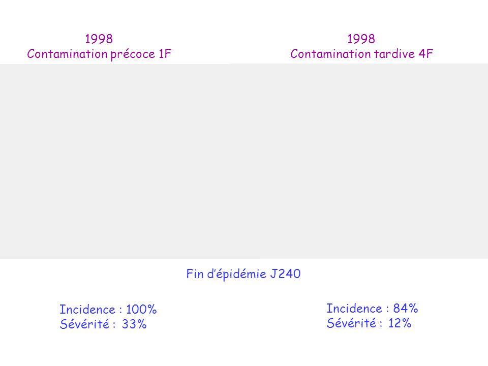 Contamination précoce 1F 1998 Contamination tardive 4F