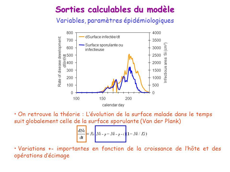 Sorties calculables du modèle
