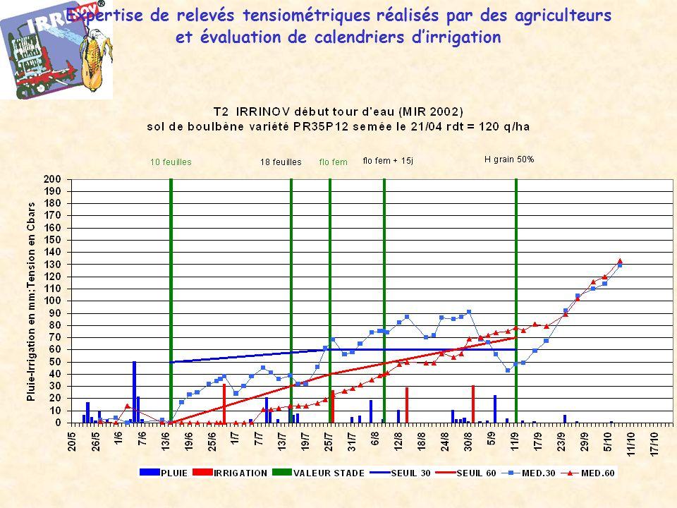 Expertise de relevés tensiométriques réalisés par des agriculteurs et évaluation de calendriers d'irrigation