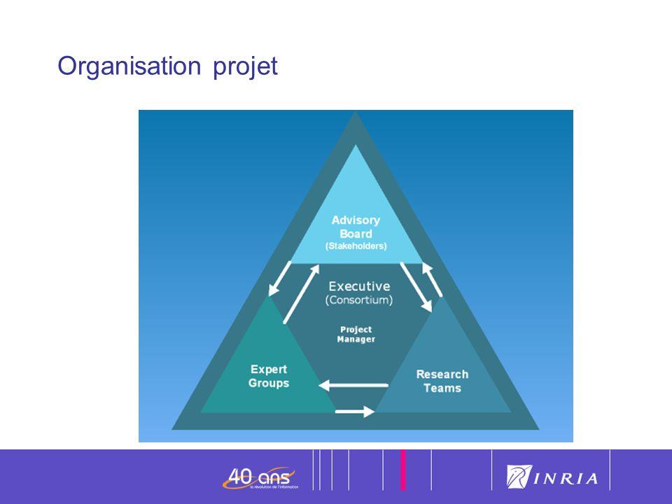 Organisation projet