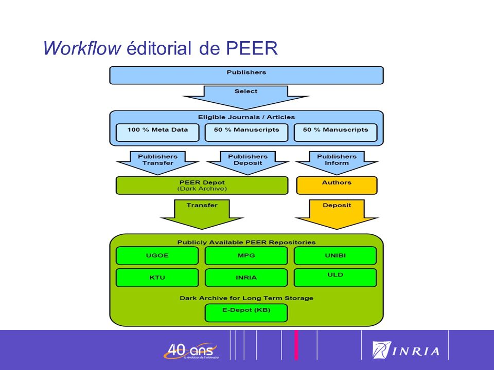 Workflow éditorial de PEER