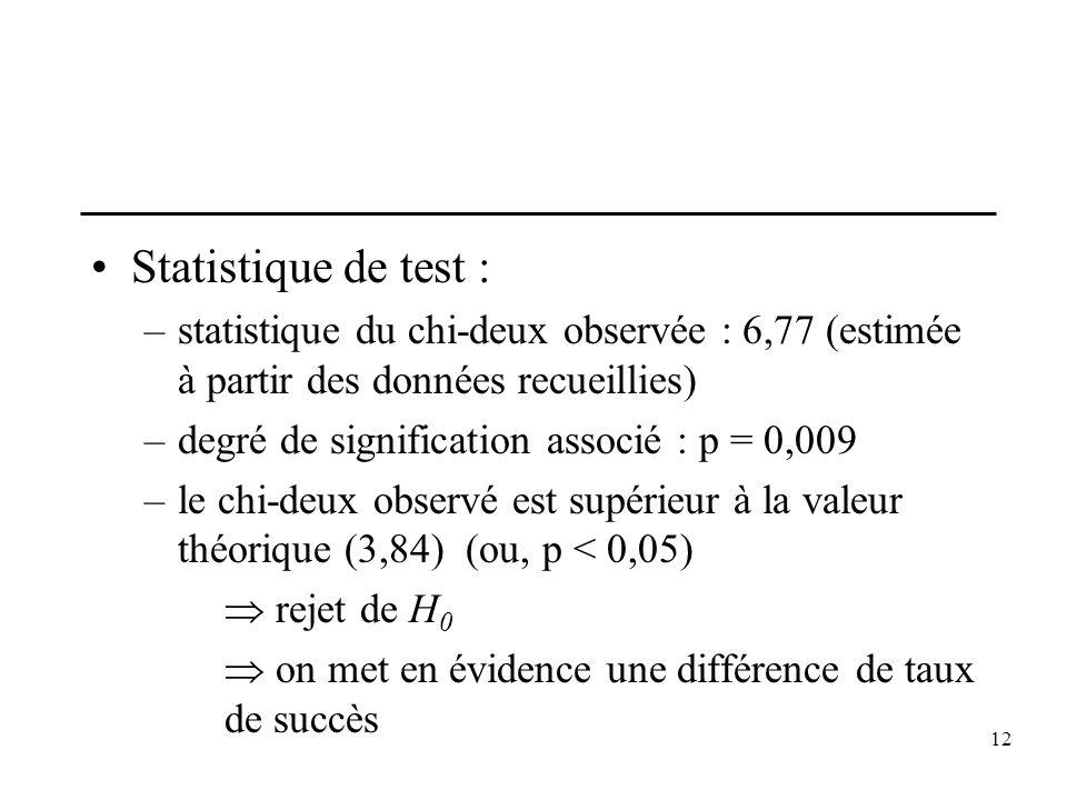 Statistique de test : statistique du chi-deux observée : 6,77 (estimée à partir des données recueillies)