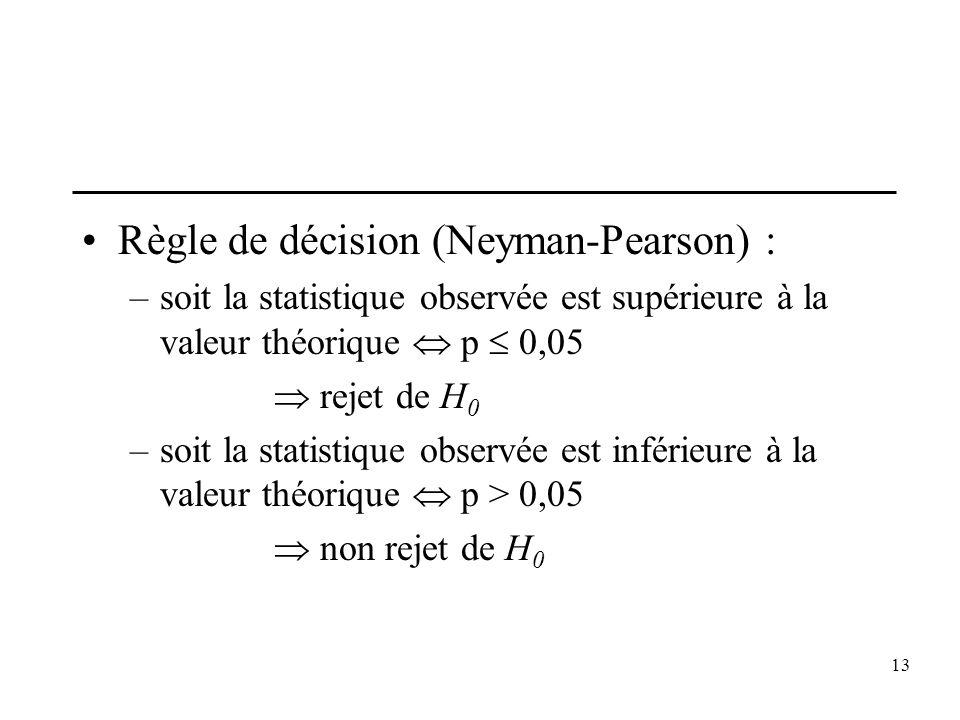 Règle de décision (Neyman-Pearson) :