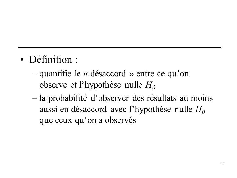 Définition :quantifie le « désaccord » entre ce qu'on observe et l'hypothèse nulle H0.