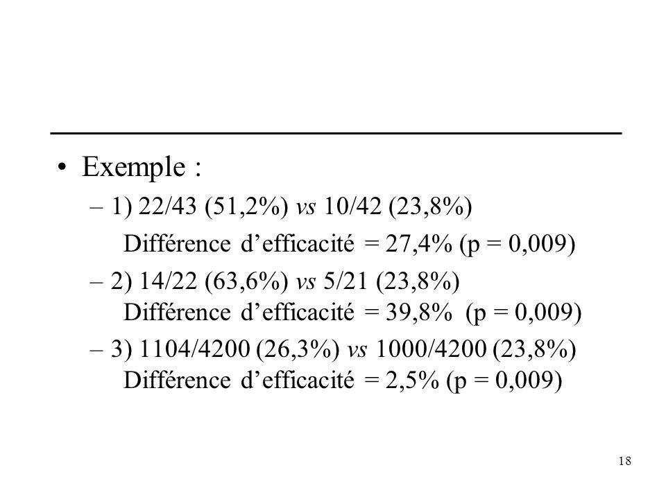 Exemple : 1) 22/43 (51,2%) vs 10/42 (23,8%) Différence d'efficacité = 27,4% (p = 0,009)