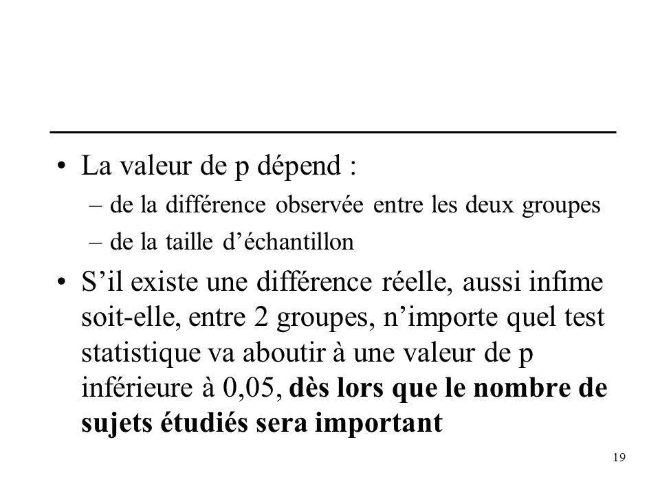 La valeur de p dépend :de la différence observée entre les deux groupes. de la taille d'échantillon.