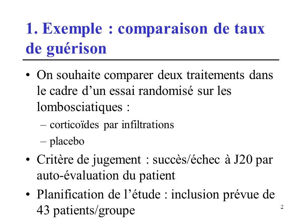 1. Exemple : comparaison de taux de guérison