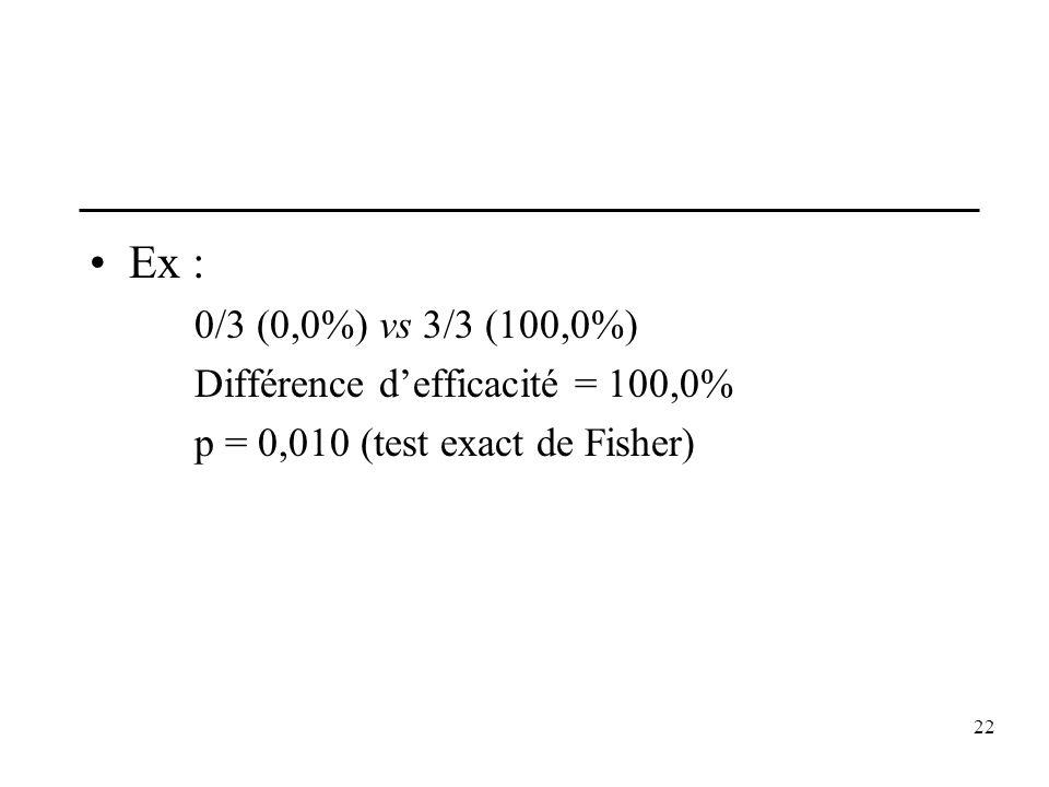 Ex : 0/3 (0,0%) vs 3/3 (100,0%) Différence d'efficacité = 100,0%