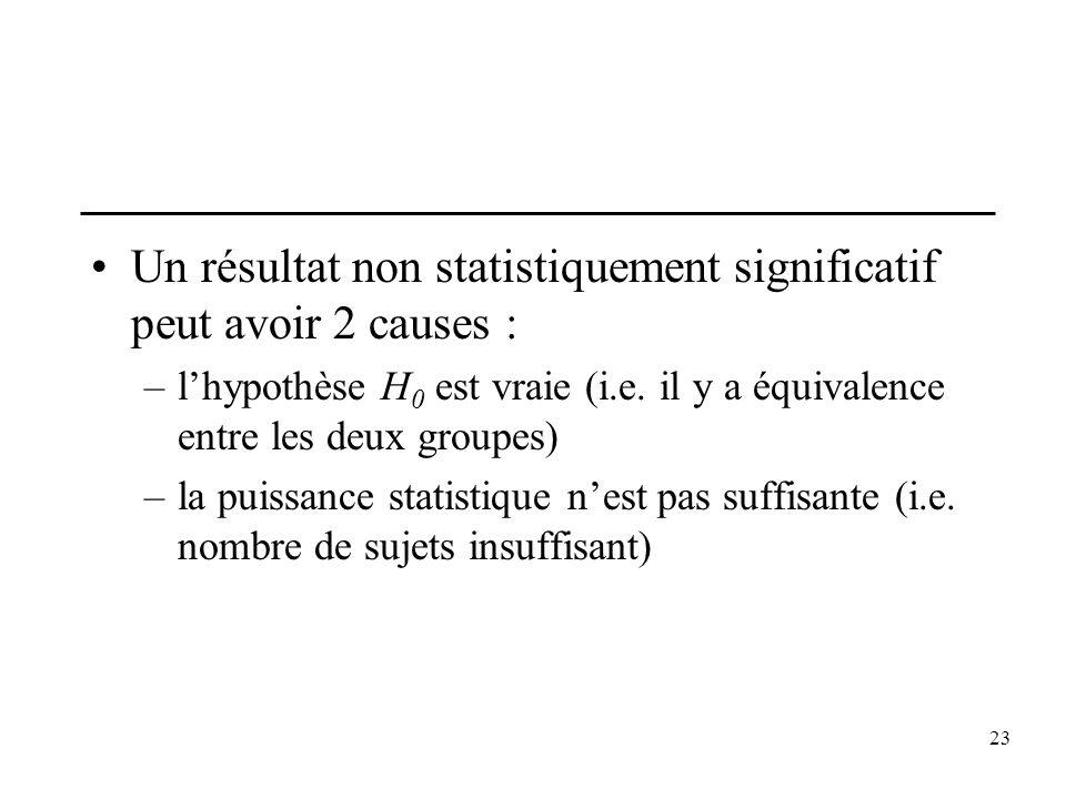 Un résultat non statistiquement significatif peut avoir 2 causes :