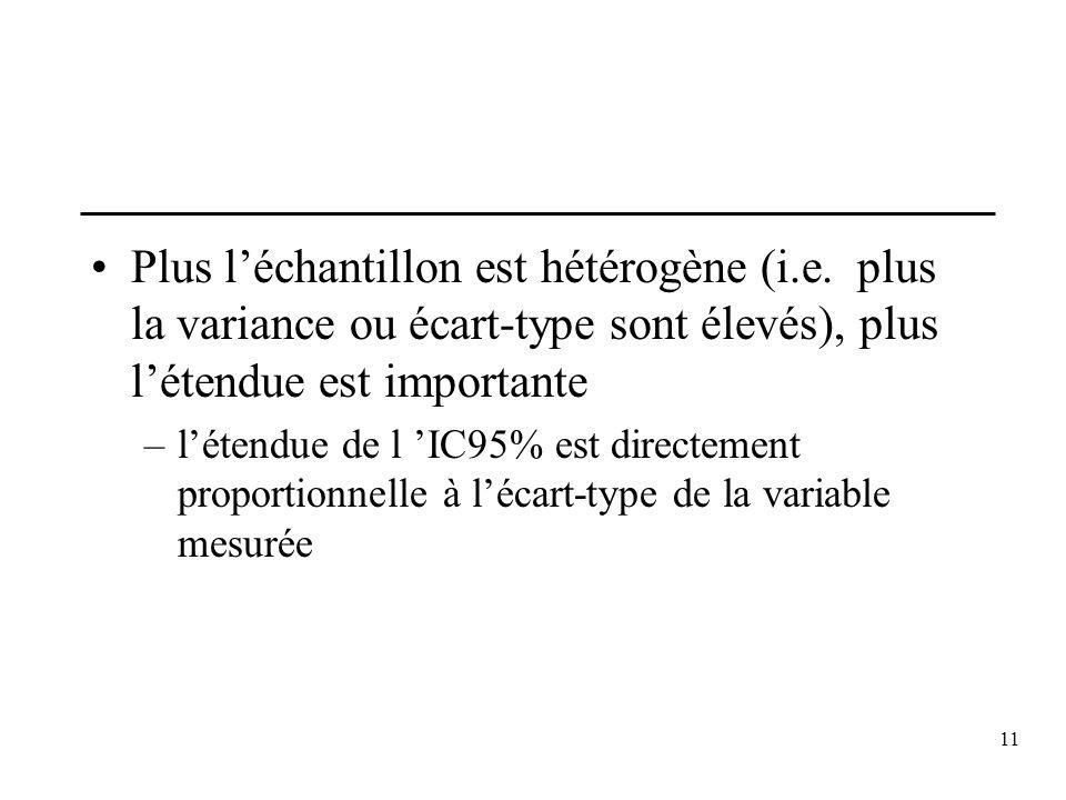 Plus l'échantillon est hétérogène (i. e