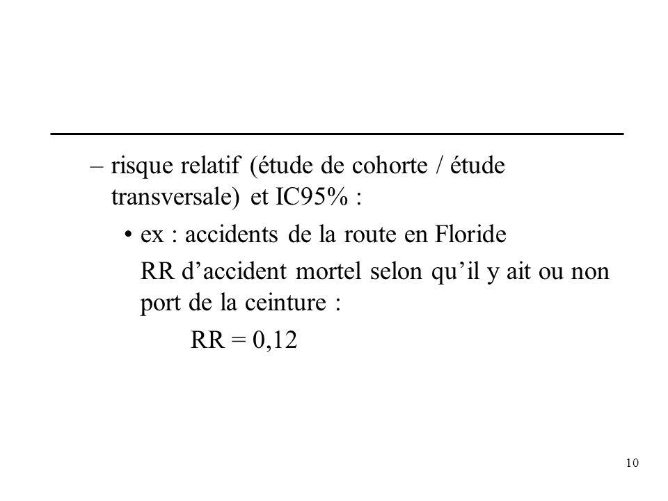 risque relatif (étude de cohorte / étude transversale) et IC95% :