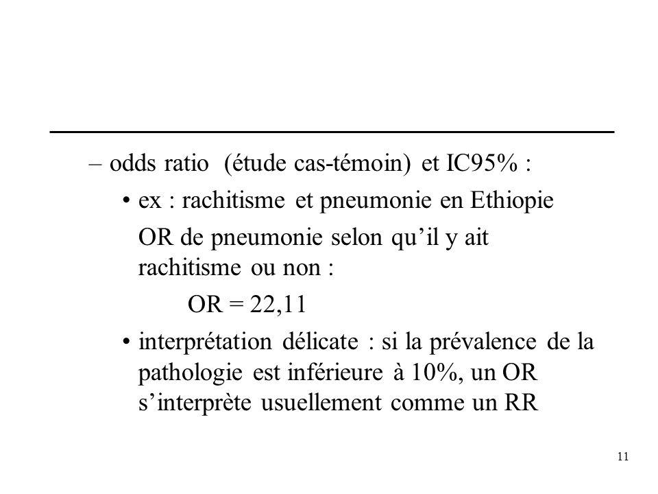 odds ratio (étude cas-témoin) et IC95% :
