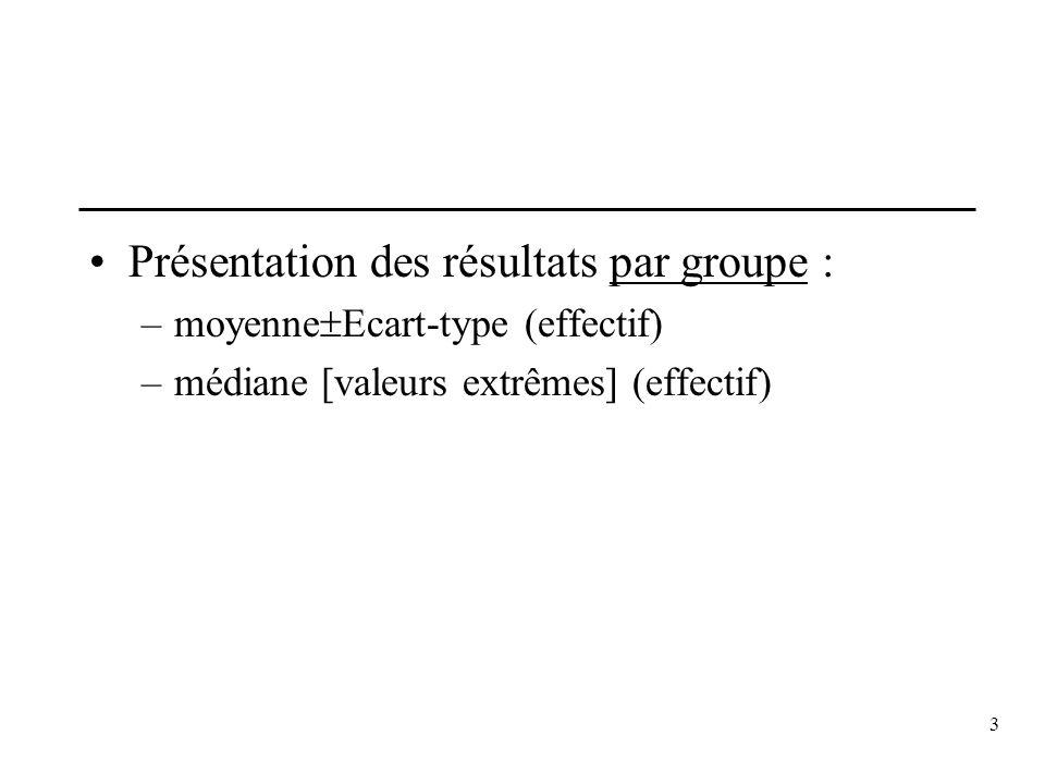 Présentation des résultats par groupe :