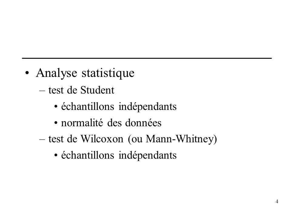 Analyse statistique test de Student échantillons indépendants