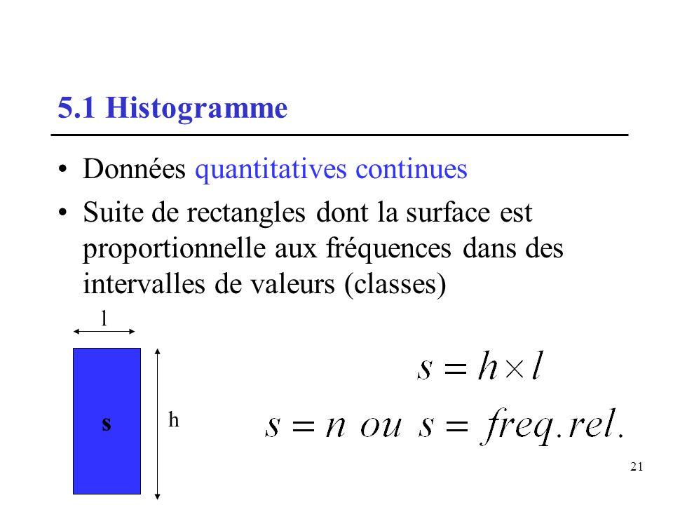 5.1 Histogramme Données quantitatives continues