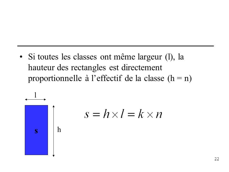 Si toutes les classes ont même largeur (l), la hauteur des rectangles est directement proportionnelle à l'effectif de la classe (h = n)