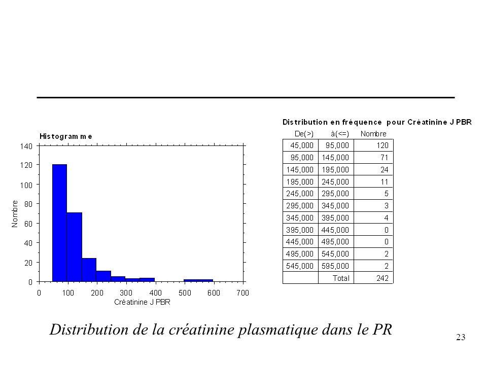 Distribution de la créatinine plasmatique dans le PR