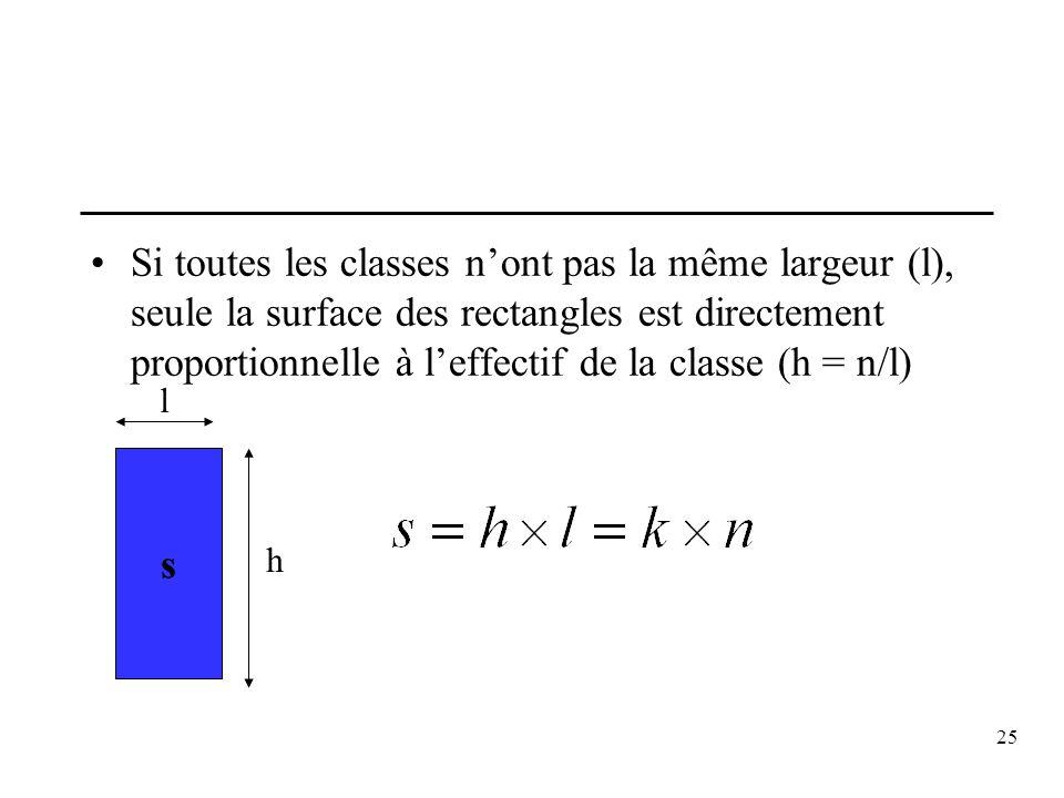 Si toutes les classes n'ont pas la même largeur (l), seule la surface des rectangles est directement proportionnelle à l'effectif de la classe (h = n/l)