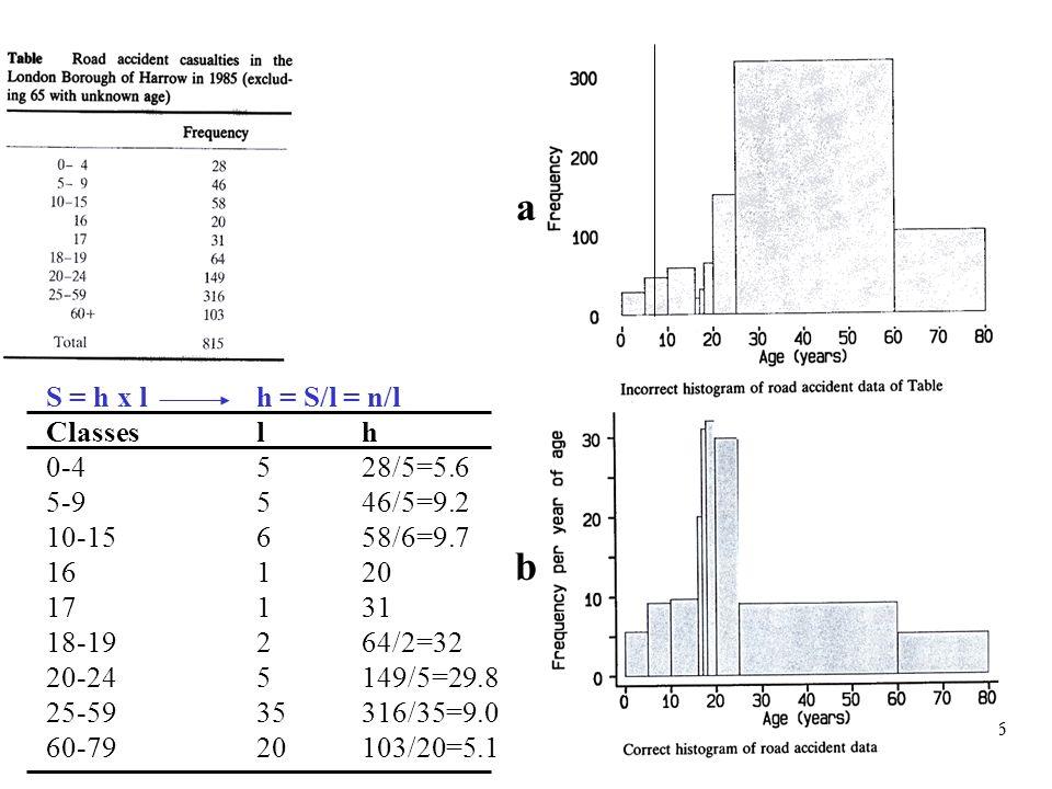 a b S = h x l h = S/l = n/l Classes l h 0-4 5 28/5=5.6 5-9 5 46/5=9.2