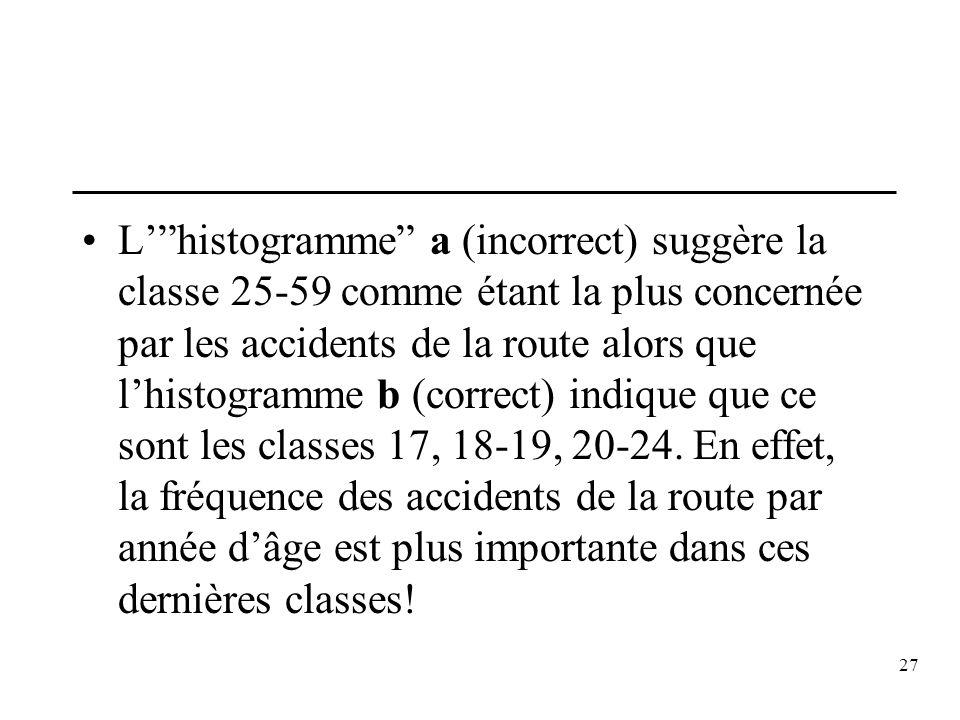 L' histogramme a (incorrect) suggère la classe 25-59 comme étant la plus concernée par les accidents de la route alors que l'histogramme b (correct) indique que ce sont les classes 17, 18-19, 20-24.