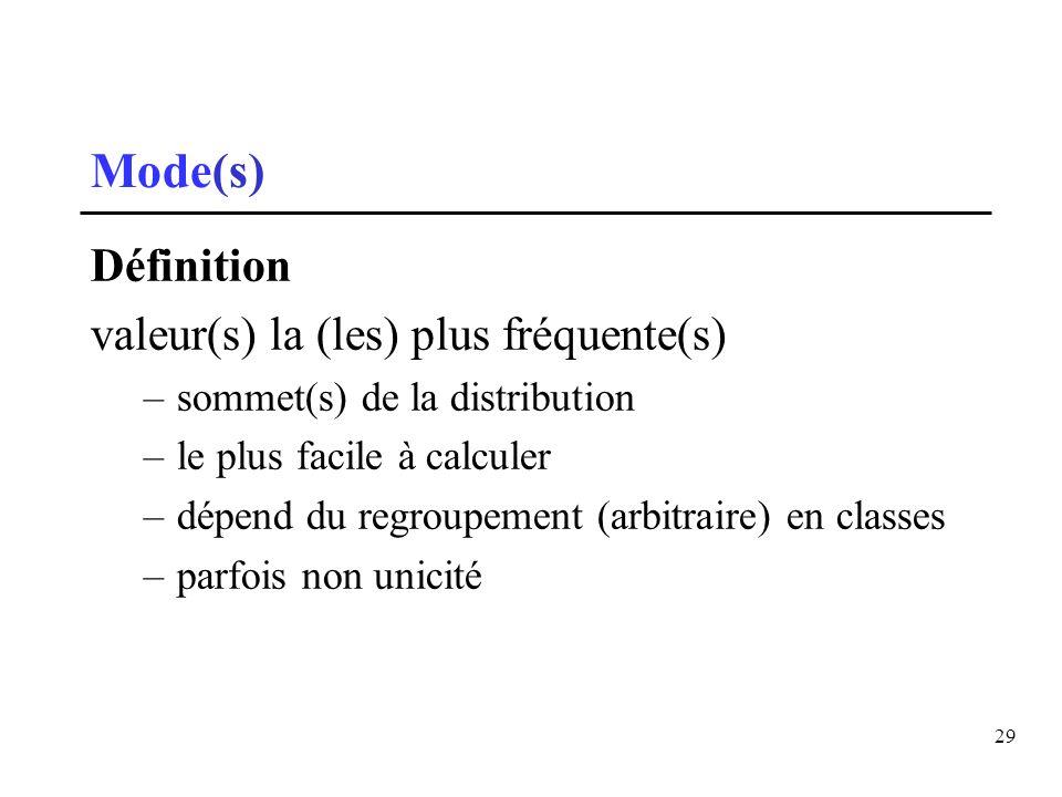 Mode(s) Définition valeur(s) la (les) plus fréquente(s)